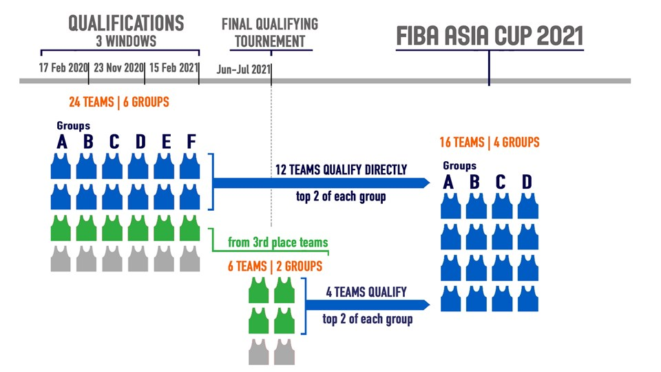 Road to FIBA Asia Cup 2021